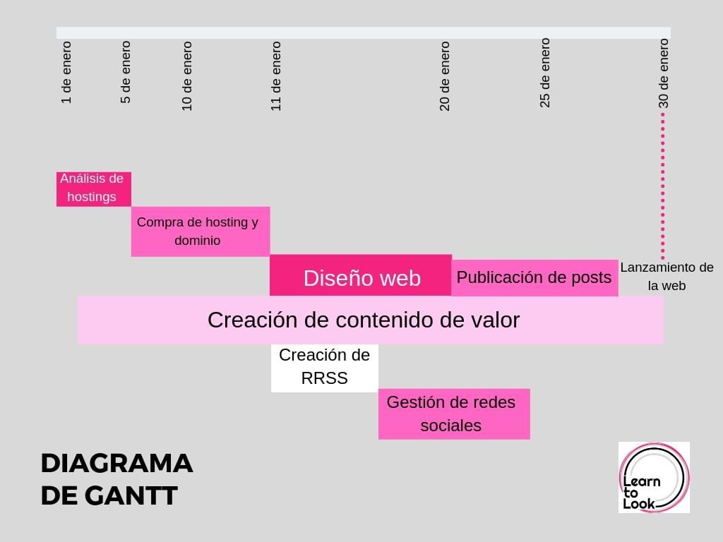 Gantt diagrama productividad